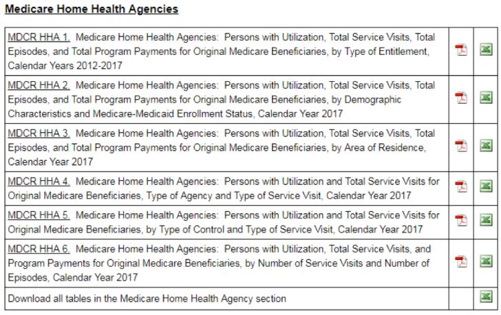 Medicare HH
